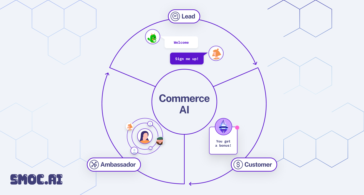 A Commerce AI that performs like your best sales reps