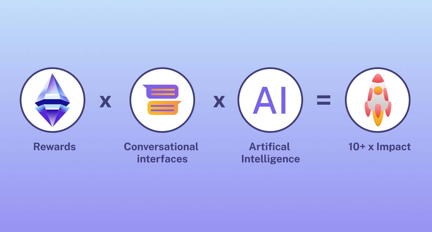 Your new growth formula: Rewards x Attention x AI
